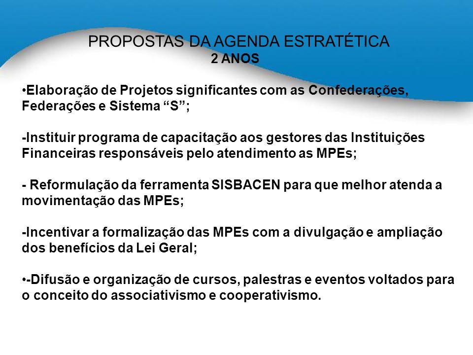PROPOSTAS DA AGENDA ESTRATÉTICA 2 ANOS Elaboração de Projetos significantes com as Confederações, Federações e Sistema S ; -Instituir programa de capacitação aos gestores das Instituições Financeiras responsáveis pelo atendimento as MPEs; - Reformulação da ferramenta SISBACEN para que melhor atenda a movimentação das MPEs; -Incentivar a formalização das MPEs com a divulgação e ampliação dos benefícios da Lei Geral; -Difusão e organização de cursos, palestras e eventos voltados para o conceito do associativismo e cooperativismo.