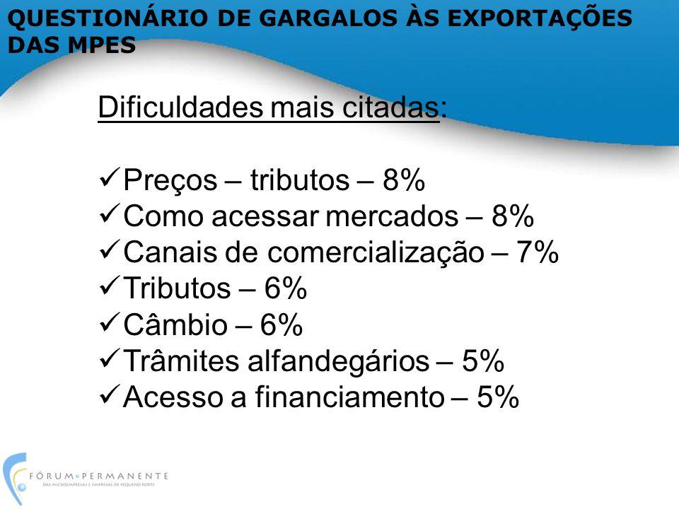 Dificuldades mais citadas: Preços – tributos – 8% Como acessar mercados – 8% Canais de comercialização – 7% Tributos – 6% Câmbio – 6% Trâmites alfandegários – 5% Acesso a financiamento – 5% QUESTIONÁRIO DE GARGALOS ÀS EXPORTAÇÕES DAS MPES