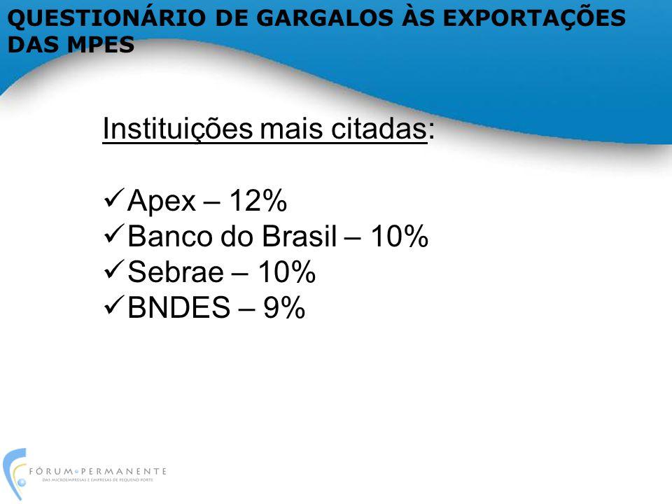 Instituições mais citadas: Apex – 12% Banco do Brasil – 10% Sebrae – 10% BNDES – 9%
