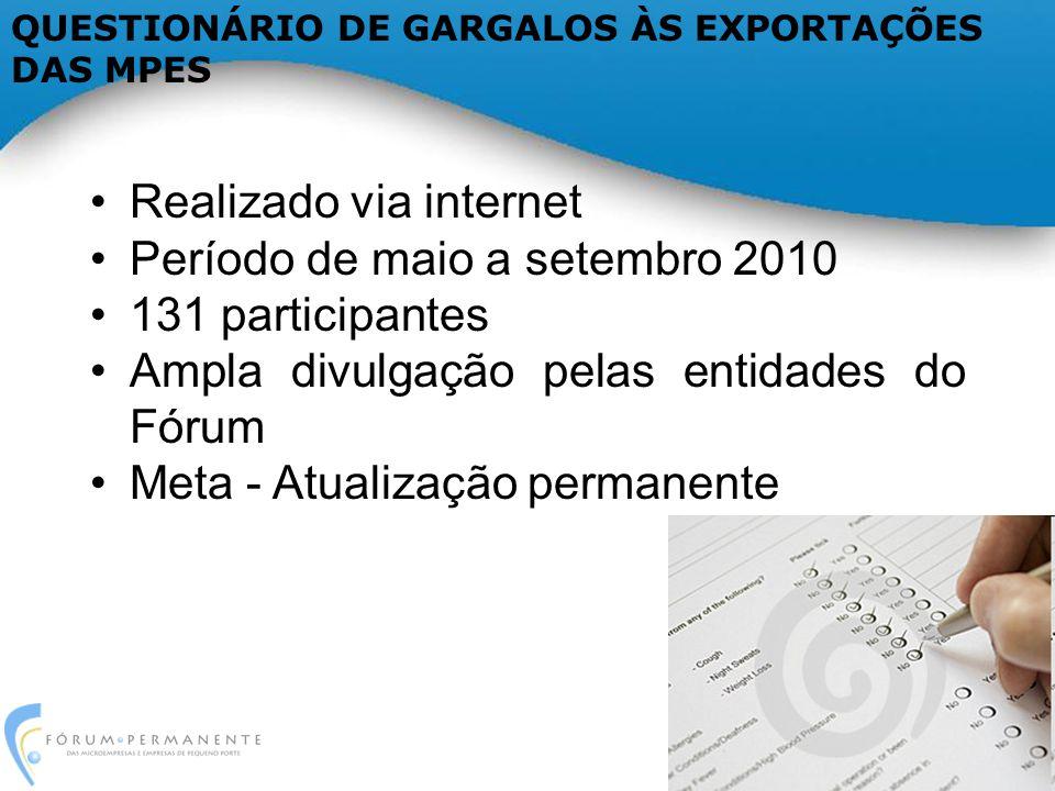 Realizado via internet Período de maio a setembro 2010 131 participantes Ampla divulgação pelas entidades do Fórum Meta - Atualização permanente QUESTIONÁRIO DE GARGALOS ÀS EXPORTAÇÕES DAS MPES