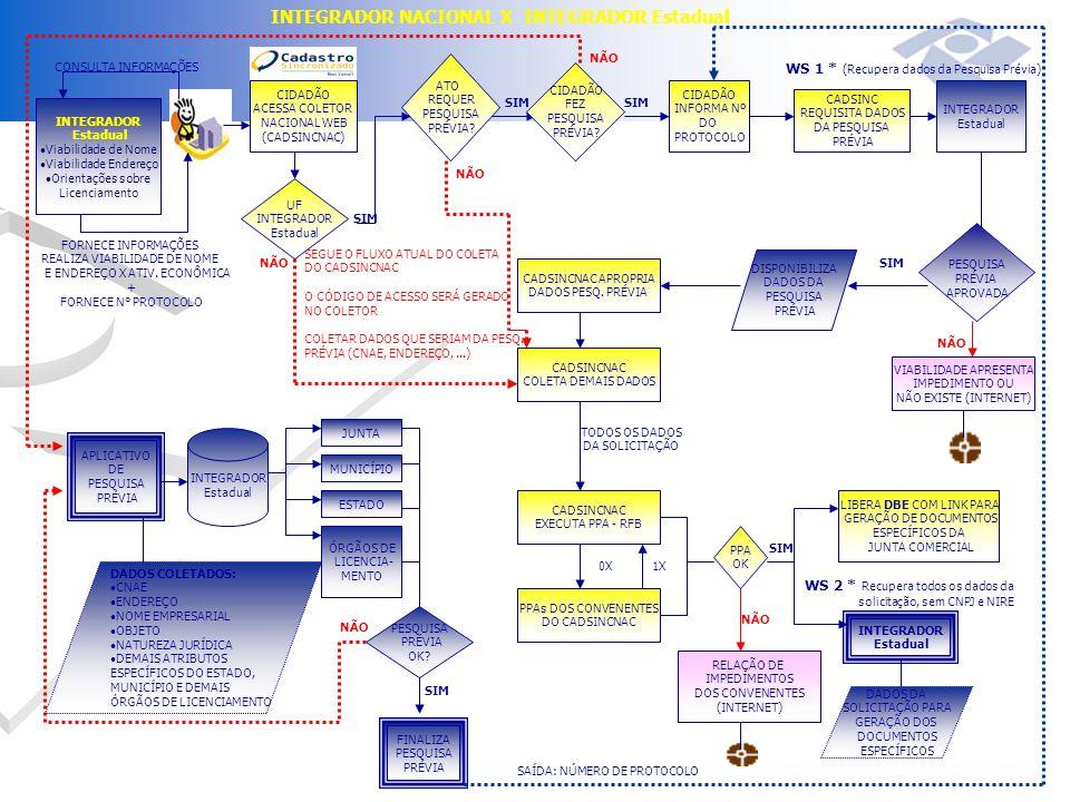 INTEGRADOR Estadual Viabilidade de Nome Viabilidade Endereço Orientações sobre Licenciamento CONSULTA INFORMAÇÕES FORNECE INFORMAÇÕES REALIZA VIABILIDADE DE NOME E ENDEREÇO X ATIV.