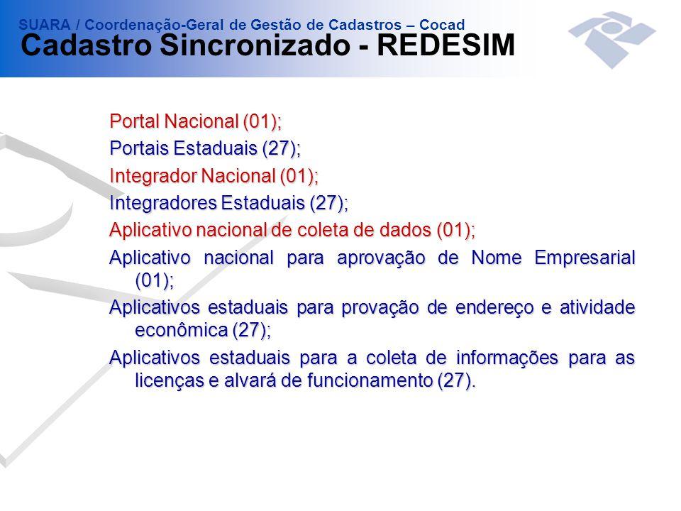 Portal Nacional (01); Portais Estaduais (27); Integrador Nacional (01); Integradores Estaduais (27); Aplicativo nacional de coleta de dados (01); Aplicativo nacional para aprovação de Nome Empresarial (01); Aplicativos estaduais para provação de endereço e atividade econômica (27); Aplicativos estaduais para a coleta de informações para as licenças e alvará de funcionamento (27).