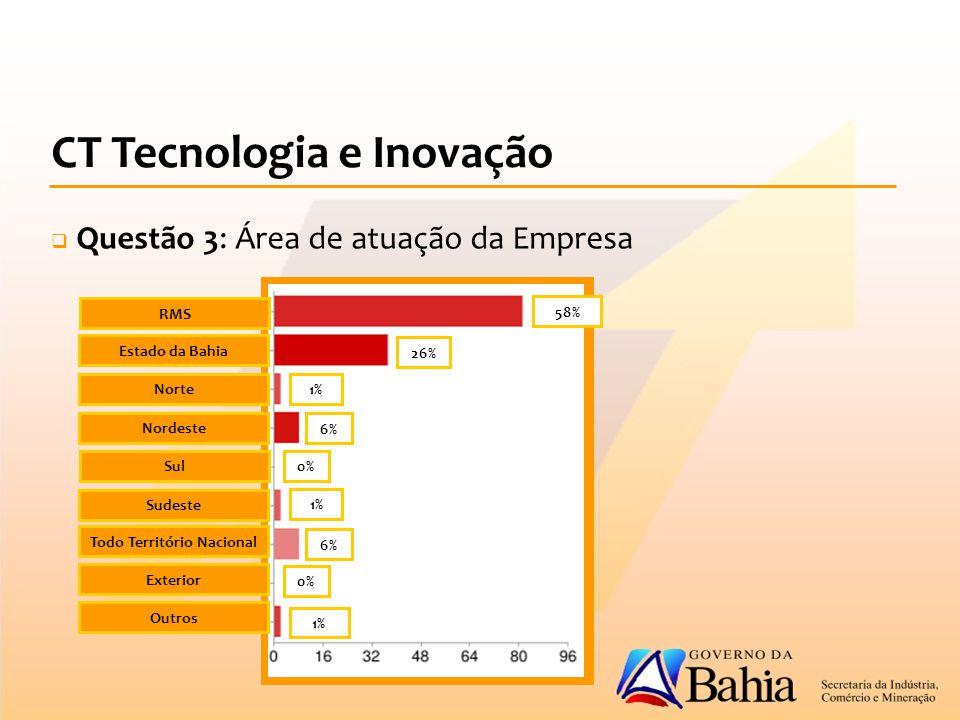 CT Tecnologia e Inovação  Questão 3: Área de atuação da Empresa 58% 26% 1% 6% 0% 1% 6% 0% 1% RMS Estado da Bahia Norte Nordeste Sul Sudeste Todo Território Nacional Exterior Outros