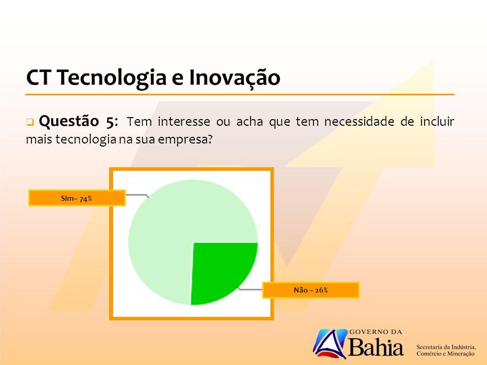 CT Tecnologia e Inovação  Questão 5: Tem interesse ou acha que tem necessidade de incluir mais tecnologia na sua empresa.