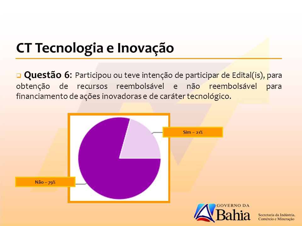 CT Tecnologia e Inovação  Questão 6: Participou ou teve intenção de participar de Edital(is), para obtenção de recursos reembolsável e não reembolsável para financiamento de ações inovadoras e de caráter tecnológico.