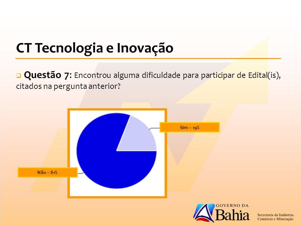 CT Tecnologia e Inovação  Questão 7: Encontrou alguma dificuldade para participar de Edital(is), citados na pergunta anterior.
