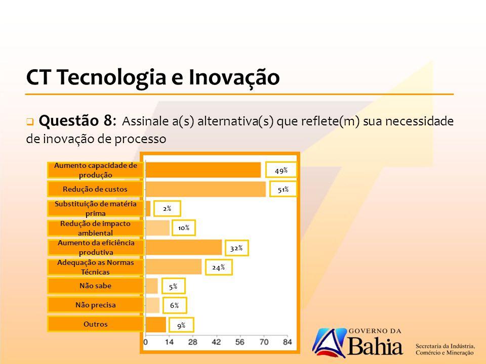 CT Tecnologia e Inovação  Questão 8: Assinale a(s) alternativa(s) que reflete(m) sua necessidade de inovação de processo Aumento capacidade de produção Redução de custos Substituição de matéria prima Redução de impacto ambiental Aumento da eficiência produtiva Adequação as Normas Técnicas Não sabe Não precisa Outros 49% 51% 9% 10% 6% 5% 32% 2% 24%