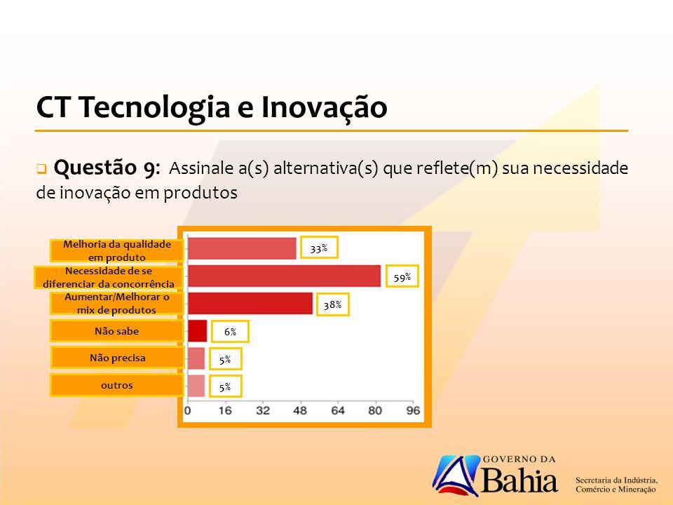 CT Tecnologia e Inovação  Questão 9: Assinale a(s) alternativa(s) que reflete(m) sua necessidade de inovação em produtos Melhoria da qualidade em produto Necessidade de se diferenciar da concorrência Aumentar/Melhorar o mix de produtos Não sabe Não precisa outros 59% 5% 38% 33% 6%
