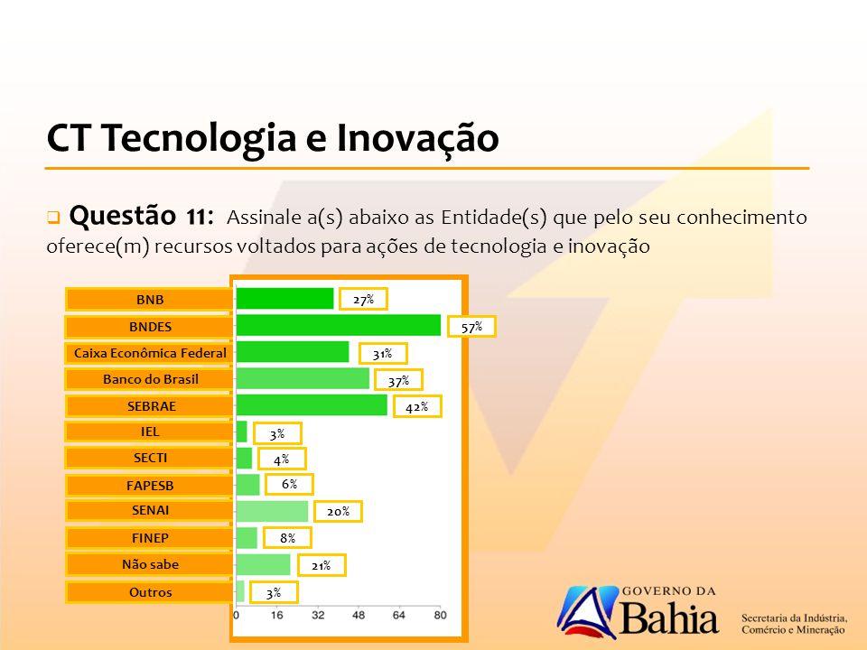 CT Tecnologia e Inovação  Questão 11: Assinale a(s) abaixo as Entidade(s) que pelo seu conhecimento oferece(m) recursos voltados para ações de tecnologia e inovação BNB BNDES Caixa Econômica Federal Banco do Brasil SEBRAE IEL SECTI FAPESB SENAI FINEP Não sabe Outros 27% 57% 31% 37% 42% 3% 4% 6% 20% 8% 21% 3%