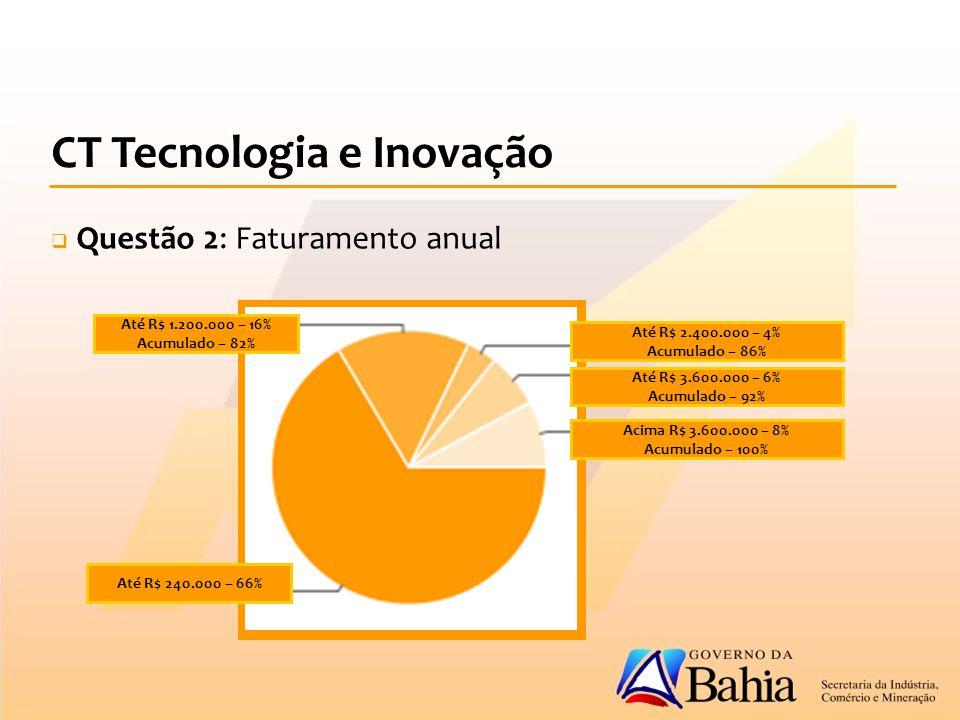 CT Tecnologia e Inovação  Questão 2: Faturamento anual Até R$ 2.400.000 – 4% Acumulado – 86% Até R$ 3.600.000 – 6% Acumulado – 92% Acima R$ 3.600.000 – 8% Acumulado – 100% Até R$ 240.000 – 66% Até R$ 1.200.000 – 16% Acumulado – 82%