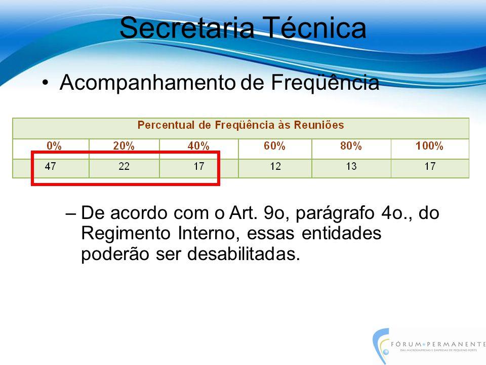 Acompanhamento de Freqüência –De acordo com o Art. 9o, parágrafo 4o., do Regimento Interno, essas entidades poderão ser desabilitadas.
