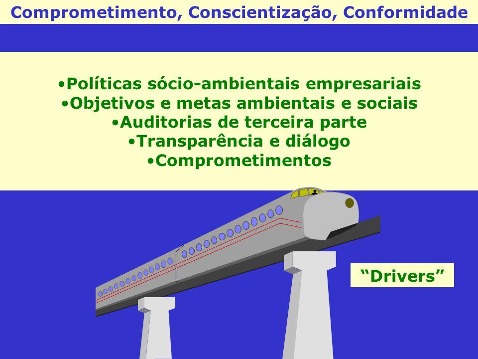Comprometimento, Conscientização, Conformidade Políticas sócio-ambientais empresariais Objetivos e metas ambientais e sociais Auditorias de terceira p