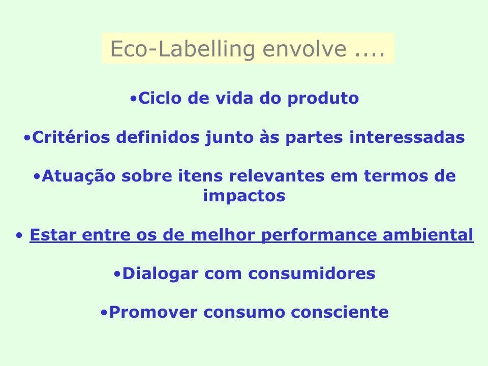 Eco-Labelling envolve.... Ciclo de vida do produto Critérios definidos junto às partes interessadas Atuação sobre itens relevantes em termos de impact