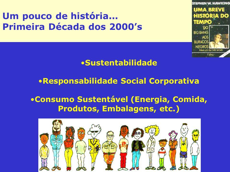 Um pouco de história... Primeira Década dos 2000's Sustentabilidade Responsabilidade Social Corporativa Consumo Sustentável (Energia, Comida, Produtos