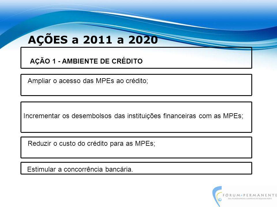 AÇÕES a 2011 a 2020 Incrementar os desembolsos das instituições financeiras com as MPEs; AÇÃO 1 - AMBIENTE DE CRÉDITO Ampliar o acesso das MPEs ao crédito; Estimular a concorrência bancária.