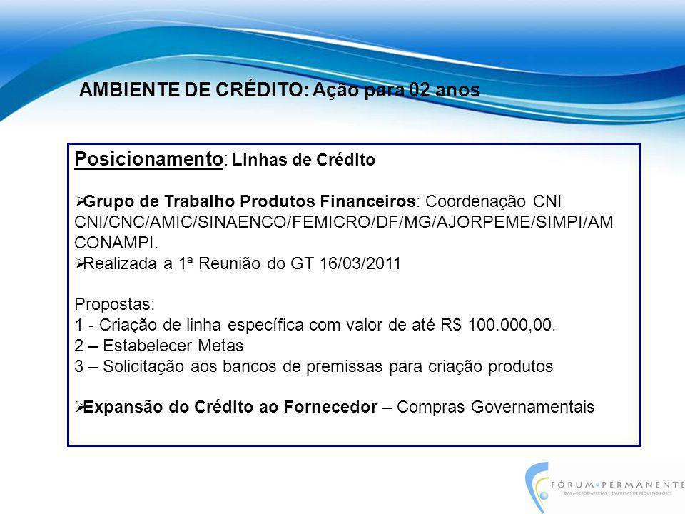 Posicionamento: Linhas de Crédito  Grupo de Trabalho Produtos Financeiros: Coordenação CNI CNI/CNC/AMIC/SINAENCO/FEMICRO/DF/MG/AJORPEME/SIMPI/AM CONA