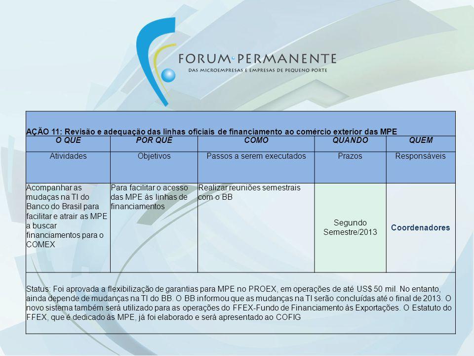AÇÃO 11: Revisão e adequação das linhas oficiais de financiamento ao comércio exterior das MPE O QUEPOR QUÊCOMOQUANDOQUEM AtividadesObjetivosPassos a serem executadosPrazosResponsáveis Acompanhar as mudaças na TI do Banco do Brasil para facilitar e atrair as MPE a buscar financiamentos para o COMEX Para facilitar o acesso das MPE às linhas de financiamentos Realizar reuniões semestrais com o BB Segundo Semestre/2013 Coordenadores Status: Foi aprovada a flexibilização de garantias para MPE no PROEX, em operações de até US$ 50 mil.