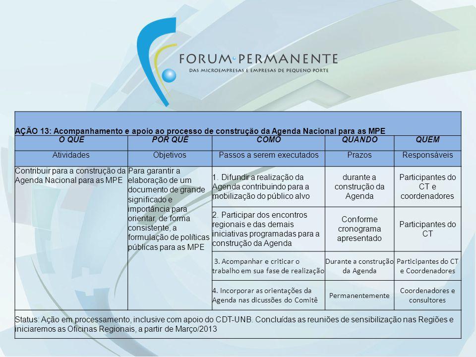 AÇÃO 13: Acompanhamento e apoio ao processo de construção da Agenda Nacional para as MPE O QUEPOR QUÊCOMOQUANDOQUEM AtividadesObjetivosPassos a serem executadosPrazosResponsáveis Contribuir para a construção da Agenda Nacional para as MPE Para garantir a elaboração de um documento de grande significado e importância para orientar, de forma consistente, a formulação de políticas públicas para as MPE 1.