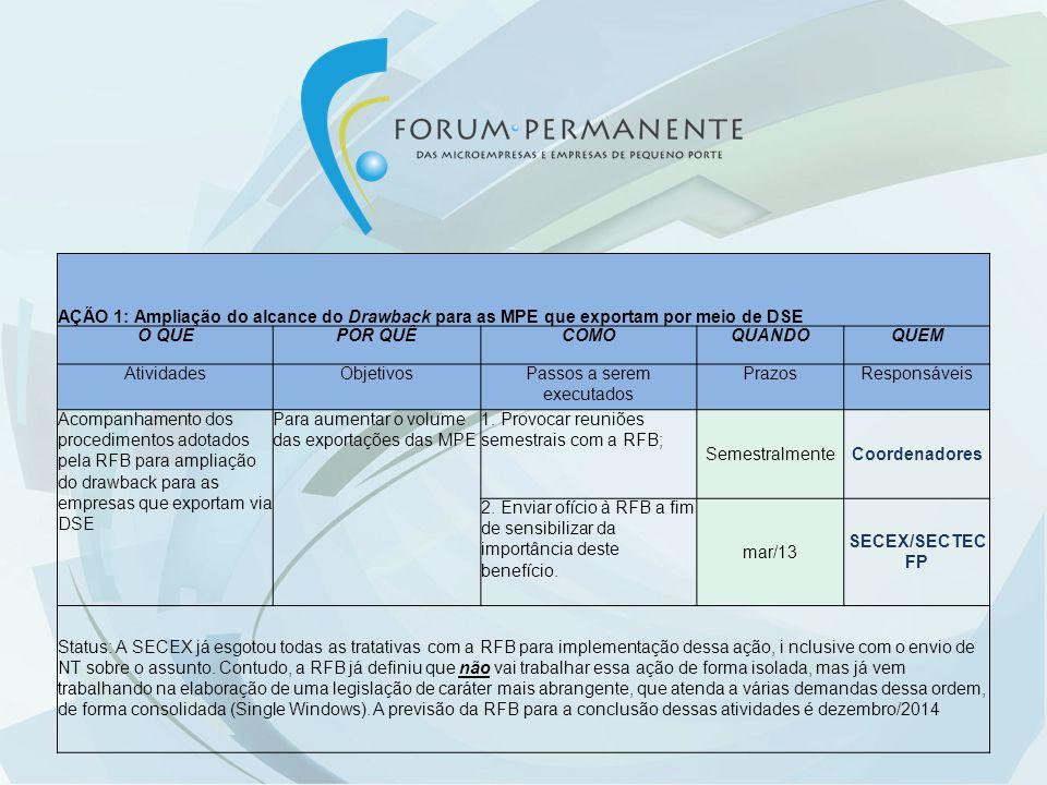 AÇÃO 1: Ampliação do alcance do Drawback para as MPE que exportam por meio de DSE O QUEPOR QUÊCOMOQUANDOQUEM AtividadesObjetivosPassos a serem executados PrazosResponsáveis Acompanhamento dos procedimentos adotados pela RFB para ampliação do drawback para as empresas que exportam via DSE Para aumentar o volume das exportações das MPE 1.