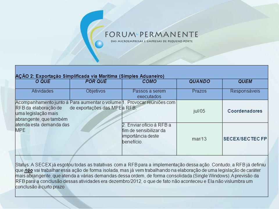 AÇÃO 3: Alteração da IN-RFB 1288/2012, relativa à Habilitação Simplificada O QUEPOR QUÊCOMOQUANDOQUEM AtividadesObjetivosPassos a serem executadosPrazosResponsáveis Alteração da IN-RFB 1288/2012 na Habilitação Simplificada para as MPE optantes do SIMPLES Para permitir o aumento das exportações das MPE, via DSE, e regular sem alterar a opção tributária das MPE, permanecendo como optantes do SIMPLES Enviar Nota Técnica à RFB, visando a ampliação do teto para exportação das MPE de US$ 150.000,00, semestral, para R$1.600.000,00, conforme previsto na LC 123 jun/13Coordenadores Status: A IN-RFB 1288/2012 revogou a IN-RFB 650/2006 e estabeleceu novos procedimentos de habilitação de importadores, exportadores e internadores da Zona Franca de Manaus, para operação no SISCOMEX.