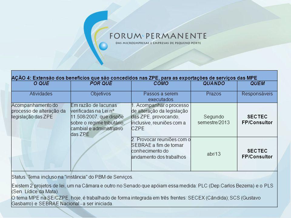 AÇÃO 5: Inclusão das MPE exportadoras de serviços no limite de enquadramento no SIMPLES, concedido às MPE exportadoras de mercadorias O QUEPOR QUÊCOMOQUANDO QUEM AtividadesObjetivosPassos a serem executadosPrazos Responsáveis Inclusão no limite do SIMPLEs das MPE exportadoras de serviços Para estender o benefício do aumento do limite de enquadramento no SIMPLES para as MPE exportadoras de serviços Acompanhar o processo legislativo no Congresso Nacional Primeiro semestre/2013 Coordenadores Status: Assunto já tratado com o Secretário Executivo do Simples Nacional e com o Secretário da RFB.