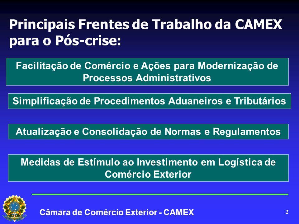 22 Câmara de Comércio Exterior - CAMEX Simplificação de Procedimentos Aduaneiros e Tributários Facilitação de Comércio e Ações para Modernização de Processos Administrativos Principais Frentes de Trabalho da CAMEX para o Pós-crise: Atualização e Consolidação de Normas e Regulamentos Medidas de Estímulo ao Investimento em Logística de Comércio Exterior