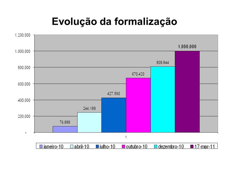 Empreendedores Individuais por UF UFPOTENCIAL INSCRI Ç ÕES % DF9.26118.498199,74% MT13.11221.079160,76% ES16.45825.814156,84% RR1.4172.220156,64% TO7.14811.184156,47% RJ83.537130.099155,74% AC2.7524.183152,00% MS12.76218.844147,66% GO28.34539.305138,67% SC25.03333.903135,43% BA72.84091.894126,16% RO7.3979.093122,93% AP3.4273.682107,45% RN13.20713.778104,33% UFPOTENCIAL INSCRI Ç ÕES % PR54.66652.88696,74% MG101.56597.57096,07% SP249.790209.43983,85% RS67.86555.60781,94% SE10.1388.29781,84% AM16.07013.10681,55% AL15.70112.79081,46% PA35.02227.75879,26% PB19.62214.25672.62% CE38.44026.91570,02% MA24.61315.77164,08% PE54.72135.03864,03% PI15.0916.98846,31% TOTAL1.000.000 100,00%