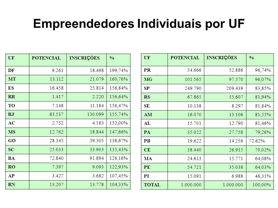 Sexo por UF UF% HOMENS% MULHERES AC51%49% AL52%48% AM55%45% AP52%48% BA56%44% CE52%48% DF53%47% ES52%48% GO57%43% MA52%48% MG54%46% MS55%45% MT55%45% PA56%44% UF% HOMENS% MULHERES PB56%44% PE58%42% PI50% PR56%44% RJ55%45% RN55%45% RO55%45% RR51%49% RS53%47% SC55%45% SE51%49% SP54%46% TO57%43% BRASIL55%45%