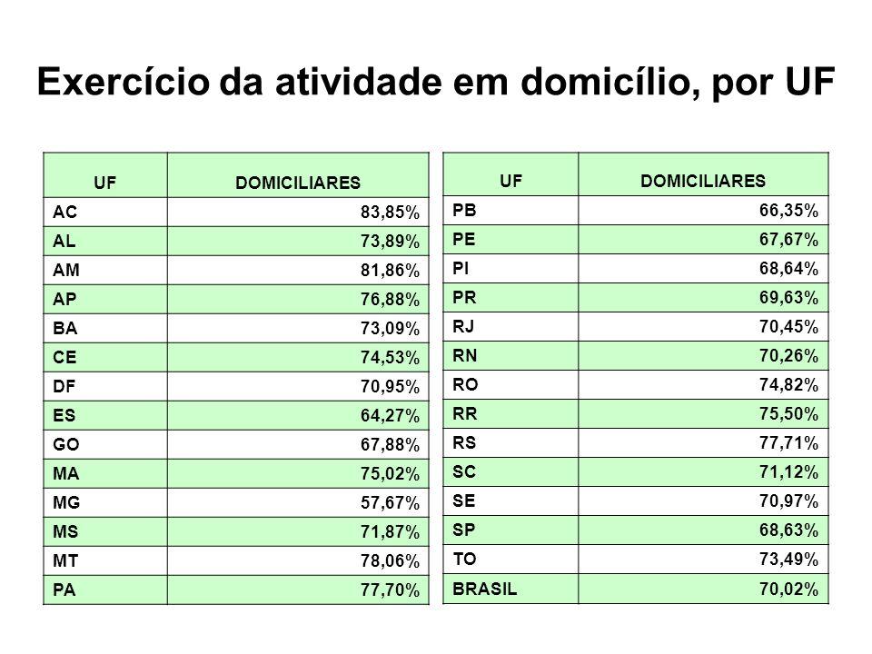 Exercício da atividade em domicílio, por UF UFDOMICILIARES AC83,85% AL73,89% AM81,86% AP76,88% BA73,09% CE74,53% DF70,95% ES64,27% GO67,88% MA75,02% MG57,67% MS71,87% MT78,06% PA77,70% UFDOMICILIARES PB66,35% PE67,67% PI68,64% PR69,63% RJ70,45% RN70,26% RO74,82% RR75,50% RS77,71% SC71,12% SE70,97% SP68,63% TO73,49% BRASIL70,02%