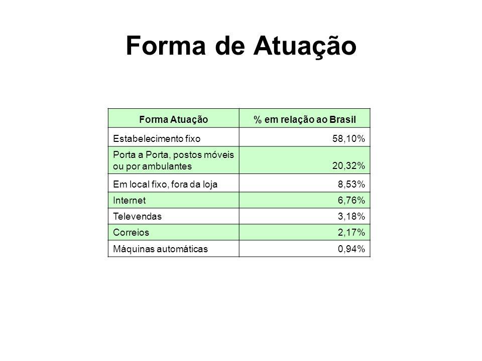Forma de Atuação Forma Atuação% em relação ao Brasil Estabelecimento fixo58,10% Porta a Porta, postos móveis ou por ambulantes20,32% Em local fixo, fora da loja8,53% Internet6,76% Televendas3,18% Correios2,17% Máquinas automáticas0,94%