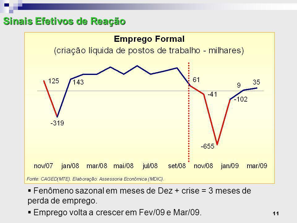 11 Sinais Efetivos de Reação  Fenômeno sazonal em meses de Dez + crise = 3 meses de perda de emprego.