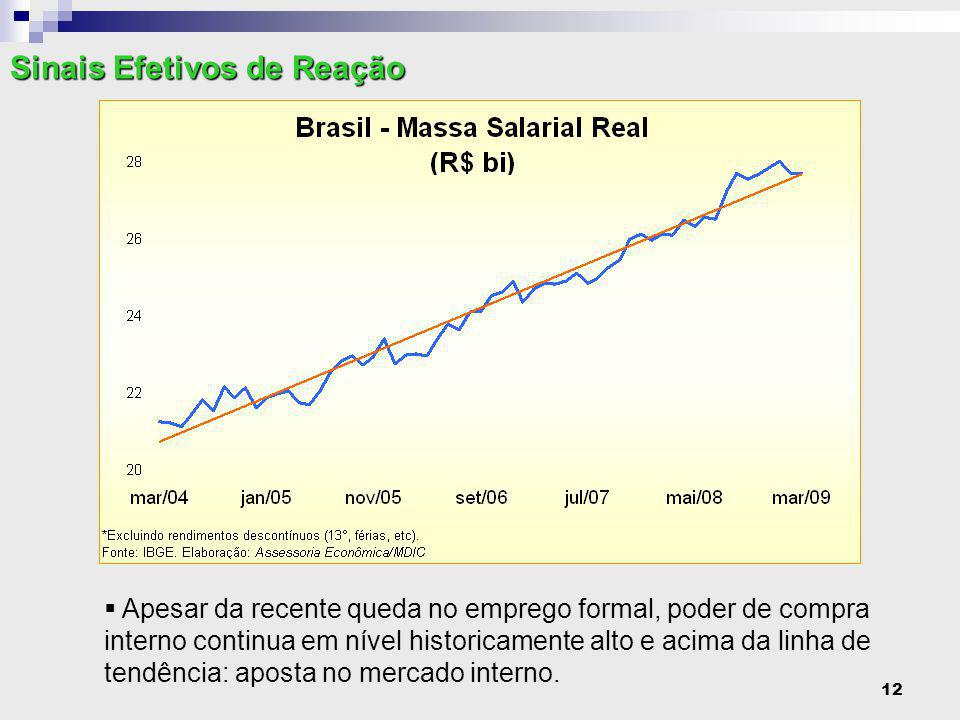 12  Apesar da recente queda no emprego formal, poder de compra interno continua em nível historicamente alto e acima da linha de tendência: aposta no mercado interno.