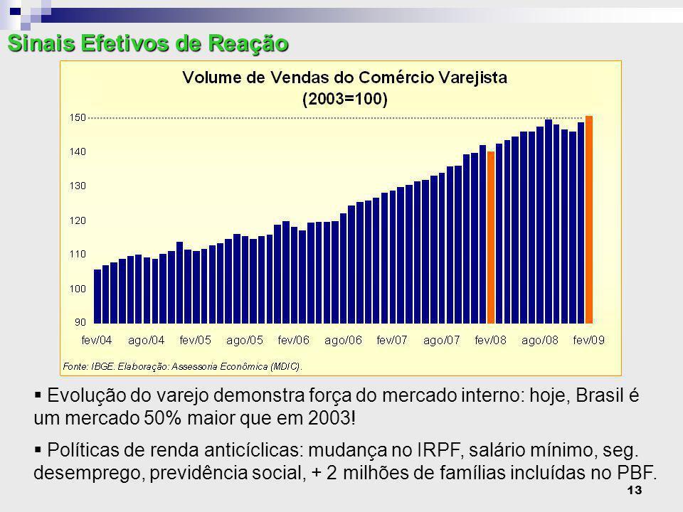 13  Evolução do varejo demonstra força do mercado interno: hoje, Brasil é um mercado 50% maior que em 2003.
