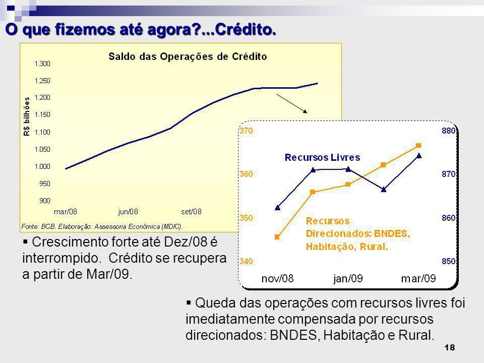 18  Crescimento forte até Dez/08 é interrompido. Crédito se recupera a partir de Mar/09.
