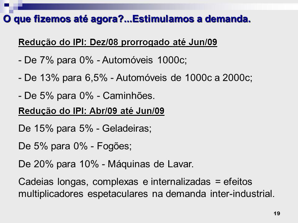 19 Redução do IPI: Dez/08 prorrogado até Jun/09 - De 7% para 0% - Automóveis 1000c; - De 13% para 6,5% - Automóveis de 1000c a 2000c; - De 5% para 0% - Caminhões.