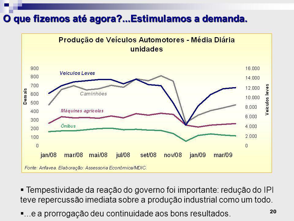 20  Tempestividade da reação do governo foi importante: redução do IPI teve repercussão imediata sobre a produção industrial como um todo.