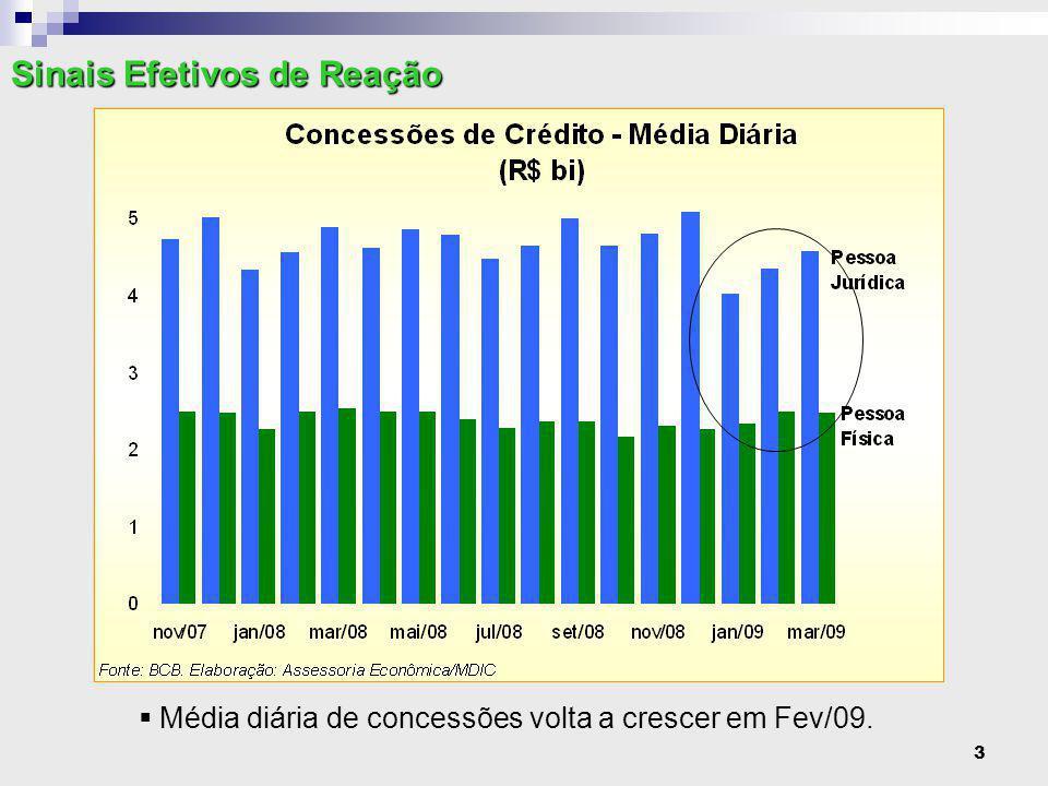 3  Média diária de concessões volta a crescer em Fev/09. Sinais Efetivos de Reação
