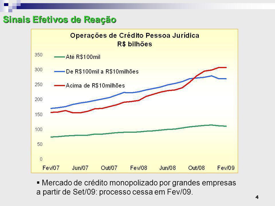 5  Medidas para aumento imediato da liquidez: liberação de compulsórios (R$99,8 bi); saneamento dos ativos de bancos pequenos (R$ 37 bi) e queda na taxa de juros oficial (de 13,75% em Dez/08 para 10,25% em Abr/09).