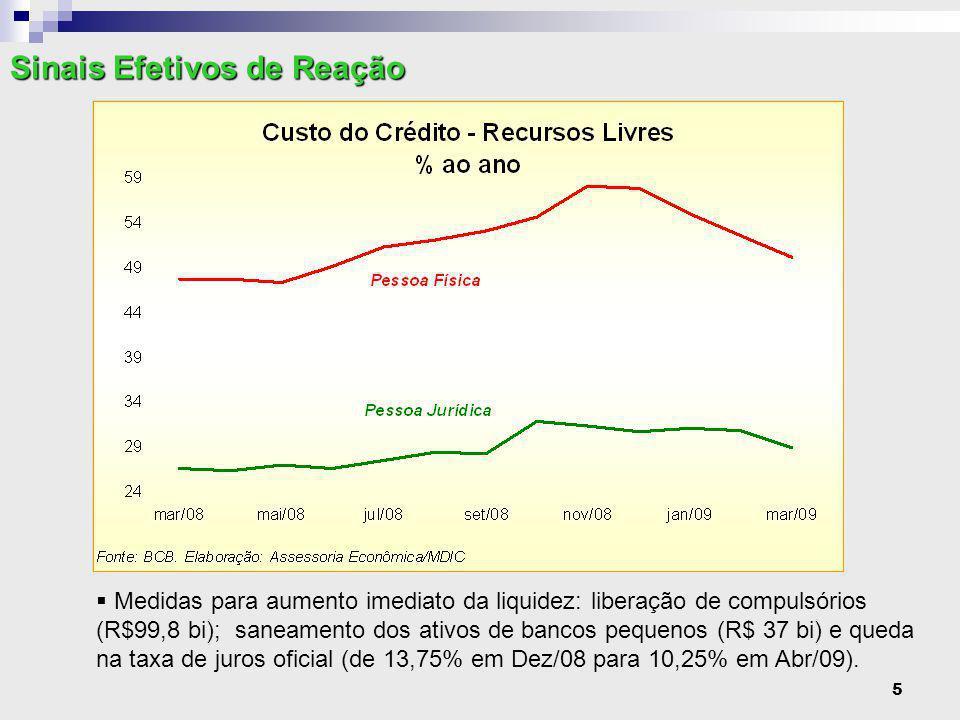 6  Medidas de aumento da liquidez no mercado cambial: leilão de US$ 12,3 bi reservas para linhas de exportação.