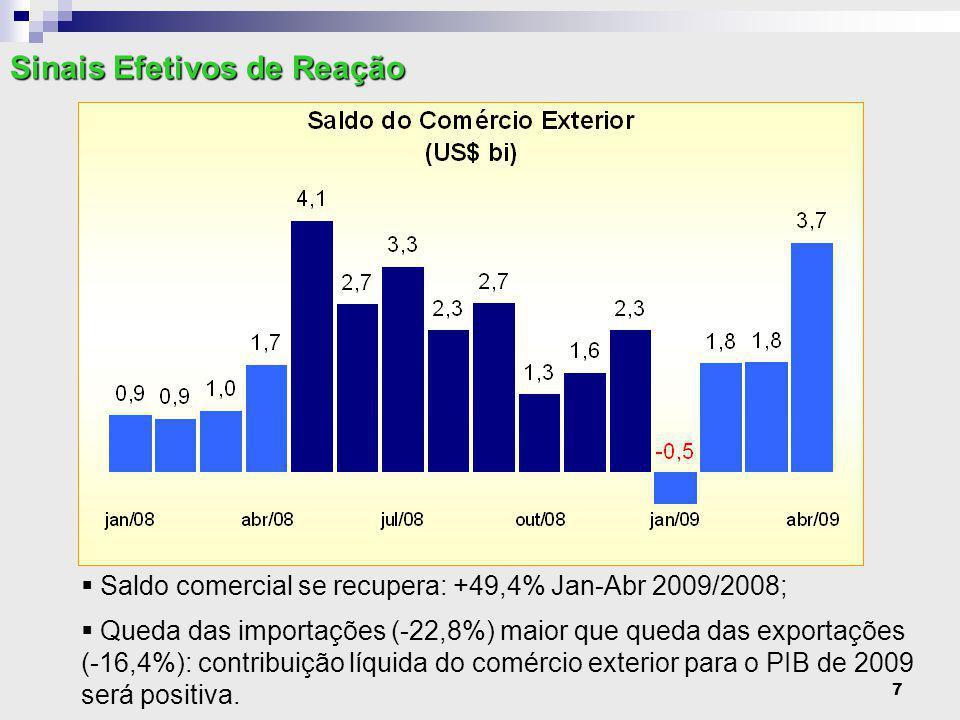 18  Crescimento forte até Dez/08 é interrompido.Crédito se recupera a partir de Mar/09.