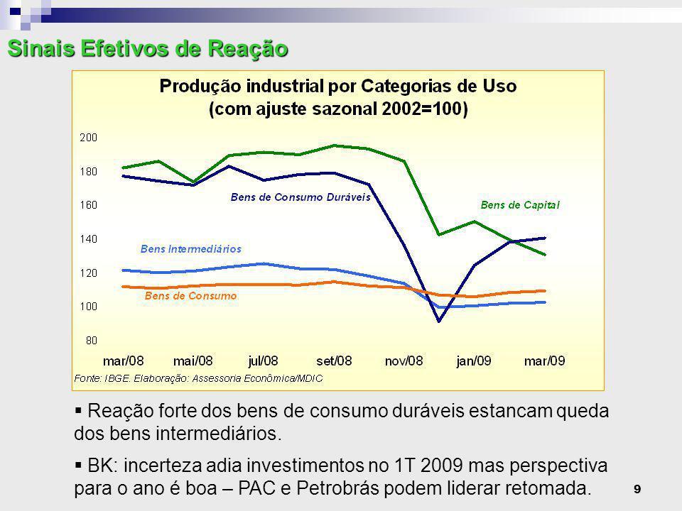 9  Reação forte dos bens de consumo duráveis estancam queda dos bens intermediários.