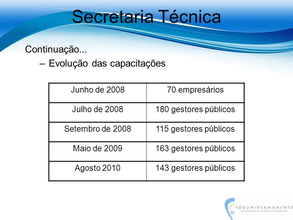 Continuação... –Evolução das capacitações Secretaria Técnica Junho de 200870 empresários Julho de 2008180 gestores públicos Setembro de 2008115 gestor