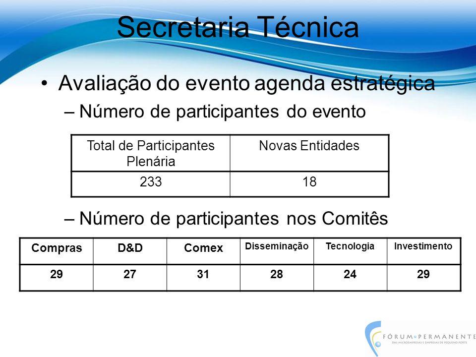Avaliação do evento agenda estratégica –Número de participantes do evento –Número de participantes nos Comitês Secretaria Técnica Total de Participant
