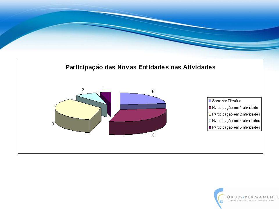 Participação do Fórum em eventos direcionados às MPEs –19 de junho 2010 – 6 o.
