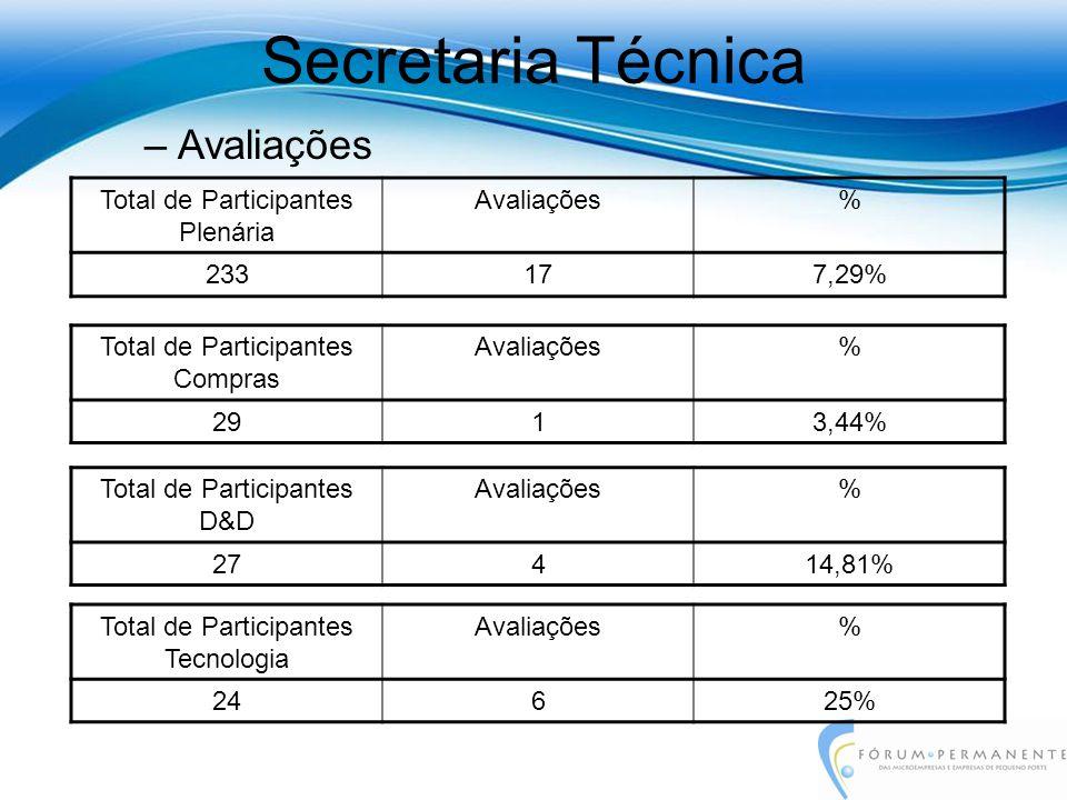 –Avaliações Secretaria Técnica Total de Participantes Plenária Avaliações% 233177,29% Total de Participantes Compras Avaliações% 2913,44% Total de Par