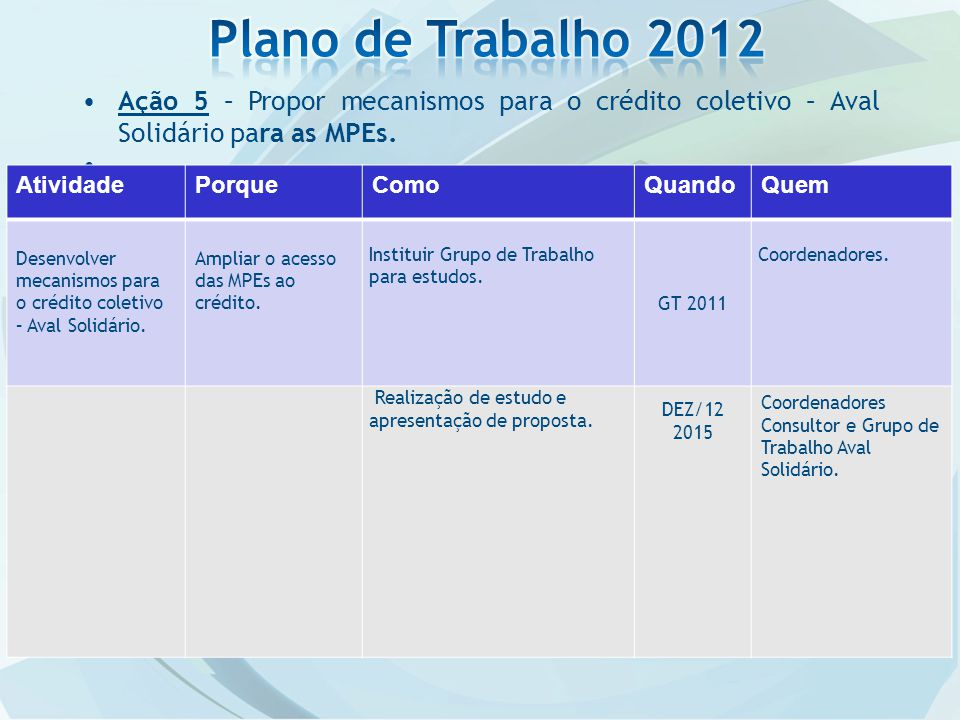 Ação 5 – Propor mecanismos para o crédito coletivo – Aval Solidário para as MPEs..