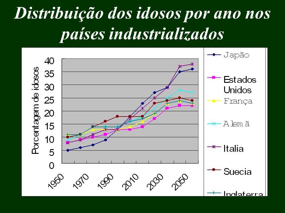 Distribuição dos idosos por ano nos países industrializados