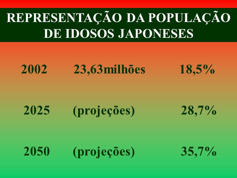 2002 23,63milhões 18,5% 2025 (projeções) 28,7% 2050 (projeções) 35,7% REPRESENTAÇÃO DA POPULAÇÃO DE IDOSOS JAPONESES