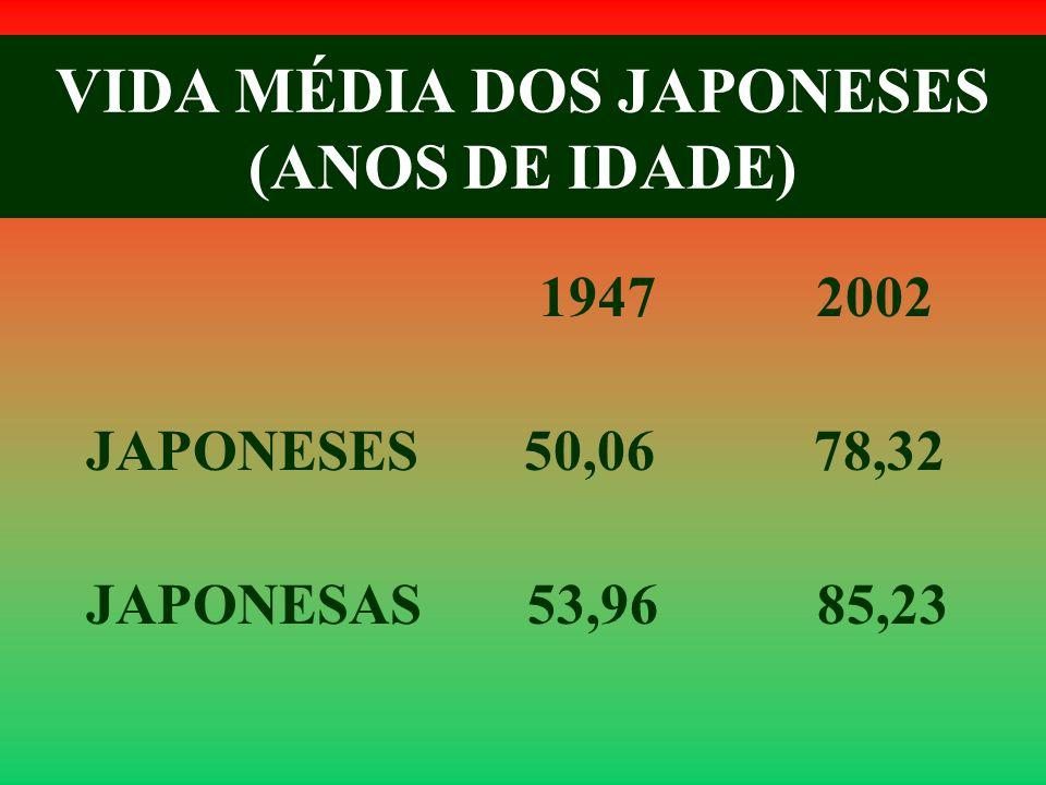 VIDA MÉDIA DOS JAPONESES (ANOS DE IDADE) 1947 2002 JAPONESES 50,06 78,32 JAPONESAS 53,96 85,23