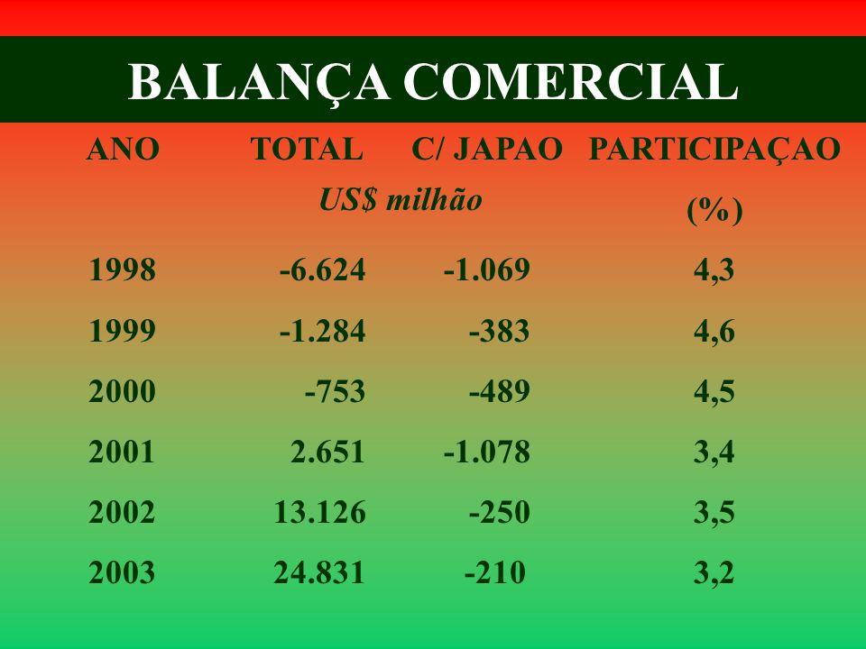 BALANÇA COMERCIAL ANO 1998 1999 2000 2001 2002 2003 TOTAL -6.624 -1.284 -753 2.651 13.126 24.831 US$ milhão C/ JAPAO -1.069 -383 -489 -1.078 -250 -210 PARTICIPAÇAO (%) 4,3 4,6 4,5 3,4 3,5 3,2
